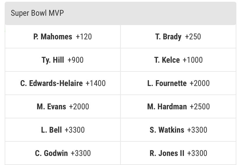 2021 Super Bowl MVP Odds