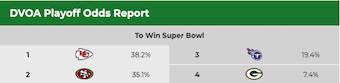 DVOA Playoff Odds Report