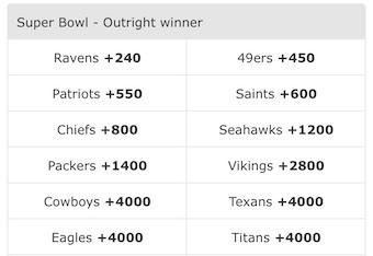 BetMGM Super Bowl Odds
