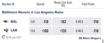 MNF Odds Week 12